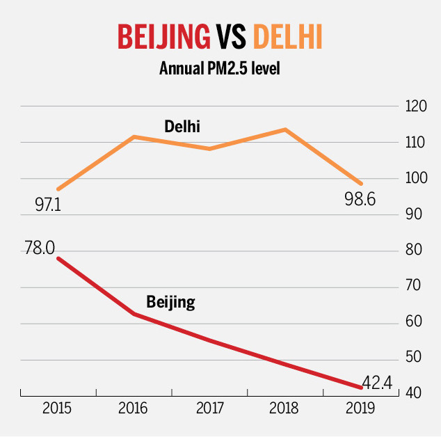 India Vs China Pollution Levels