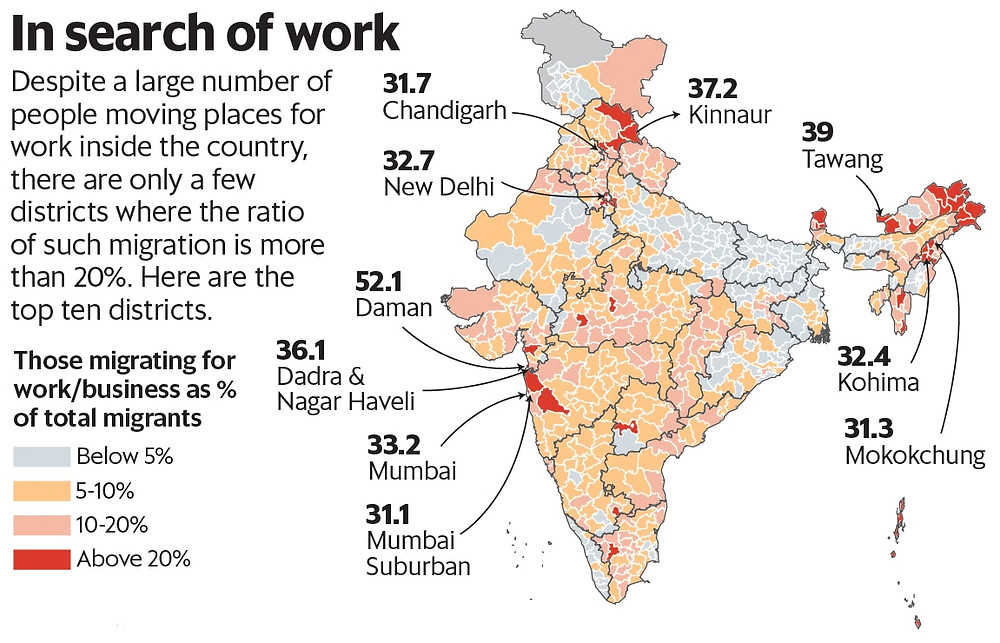 Migration numbers in India