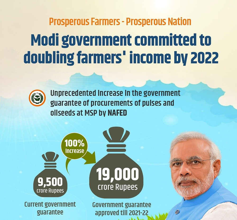 Doubling the farmer's income by 2020