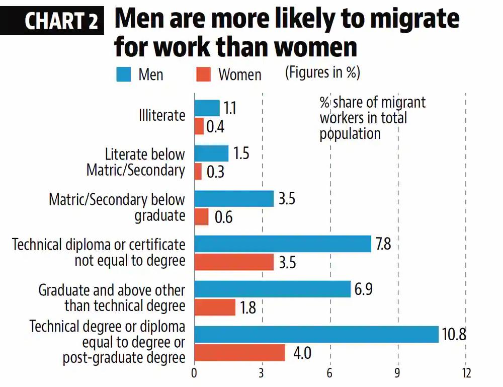 Men Migrate More Than Women