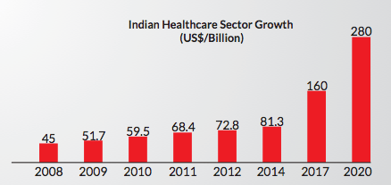 Health Care Market Share in India