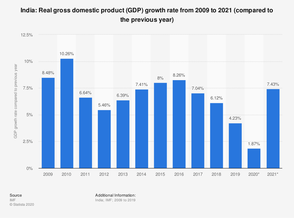 GDP growth of India 2020-2021