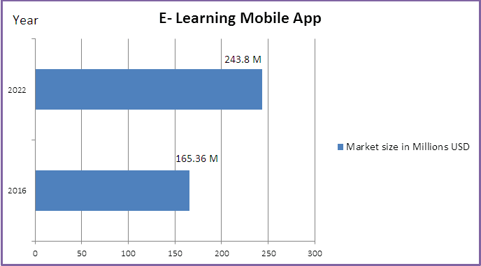 growth of e learning mobile apps
