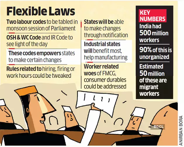 Flexible Laws in India
