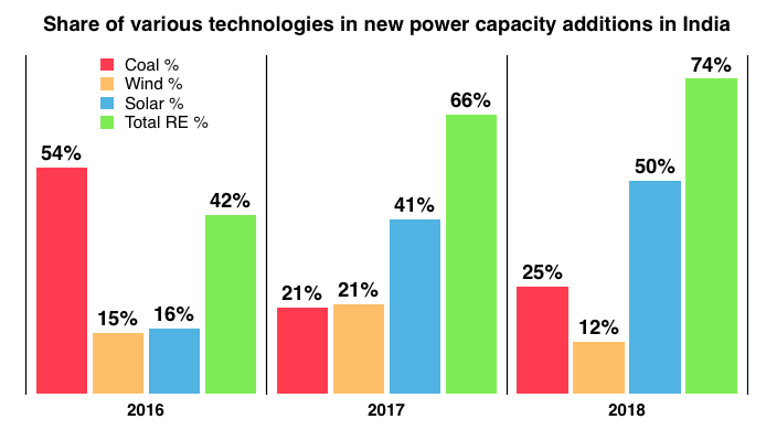 Share of various technologies in new power capacity addition