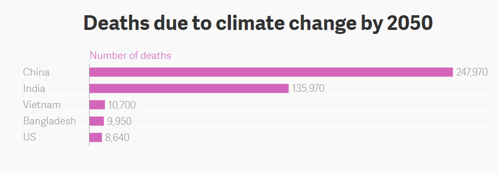 Deaths Due to Climate Change