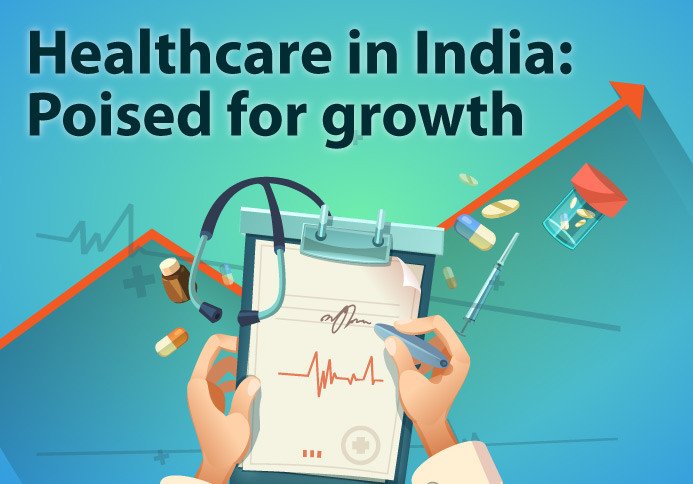 Growth of Health Care in India