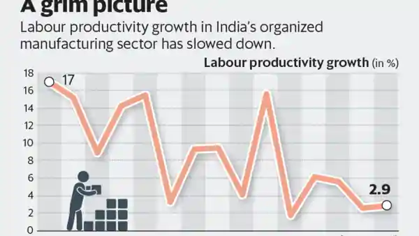 Labour Productivity Growth In India