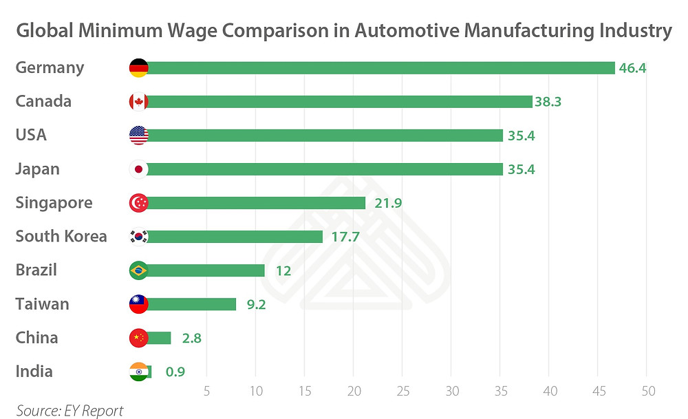 Global Minimum Wage Comparison