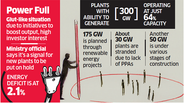 Power Plants ability in India