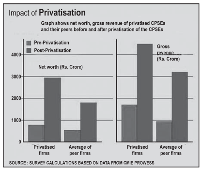 Impact of Privatization