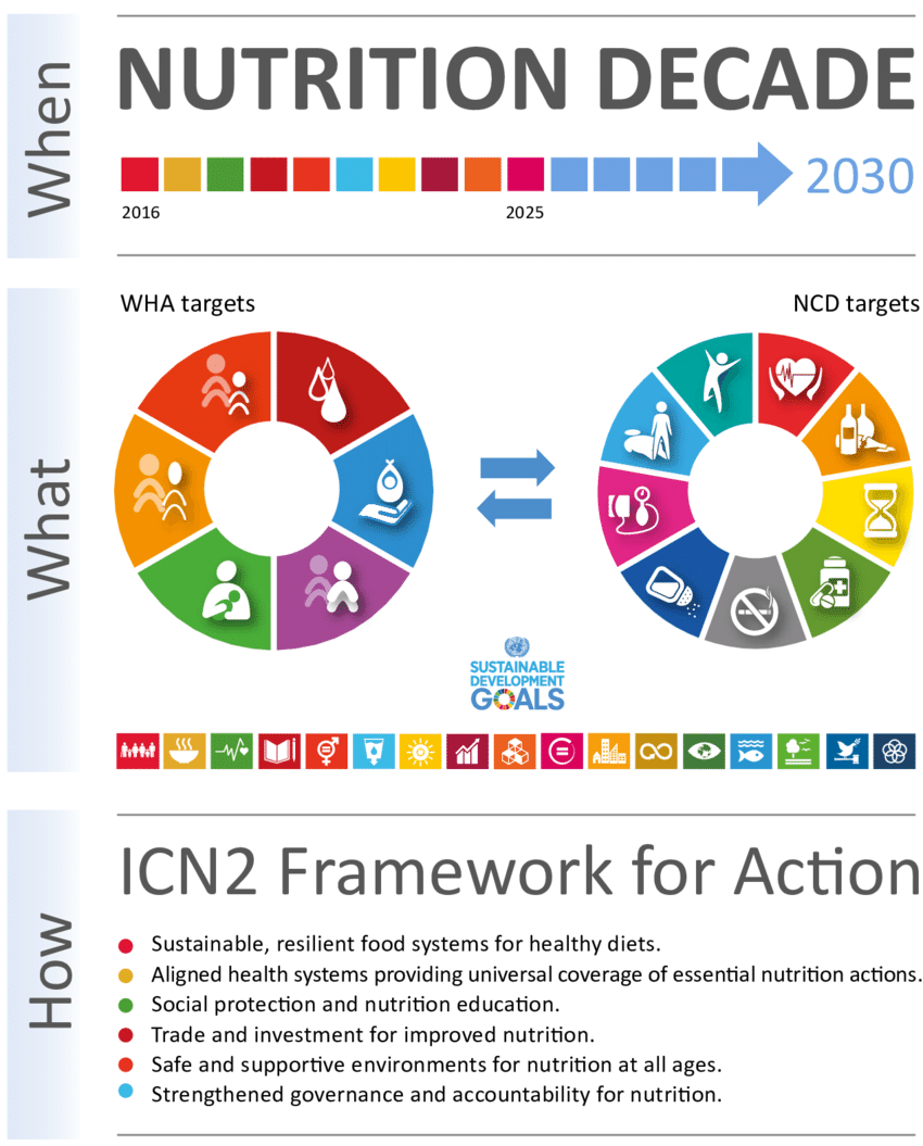 UN SDG Agriculture and Nutrition