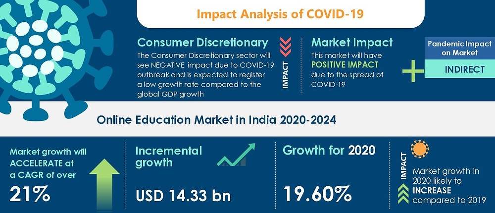 Online Education Market in 2020-2024