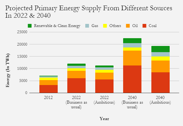 India's energy supply projections