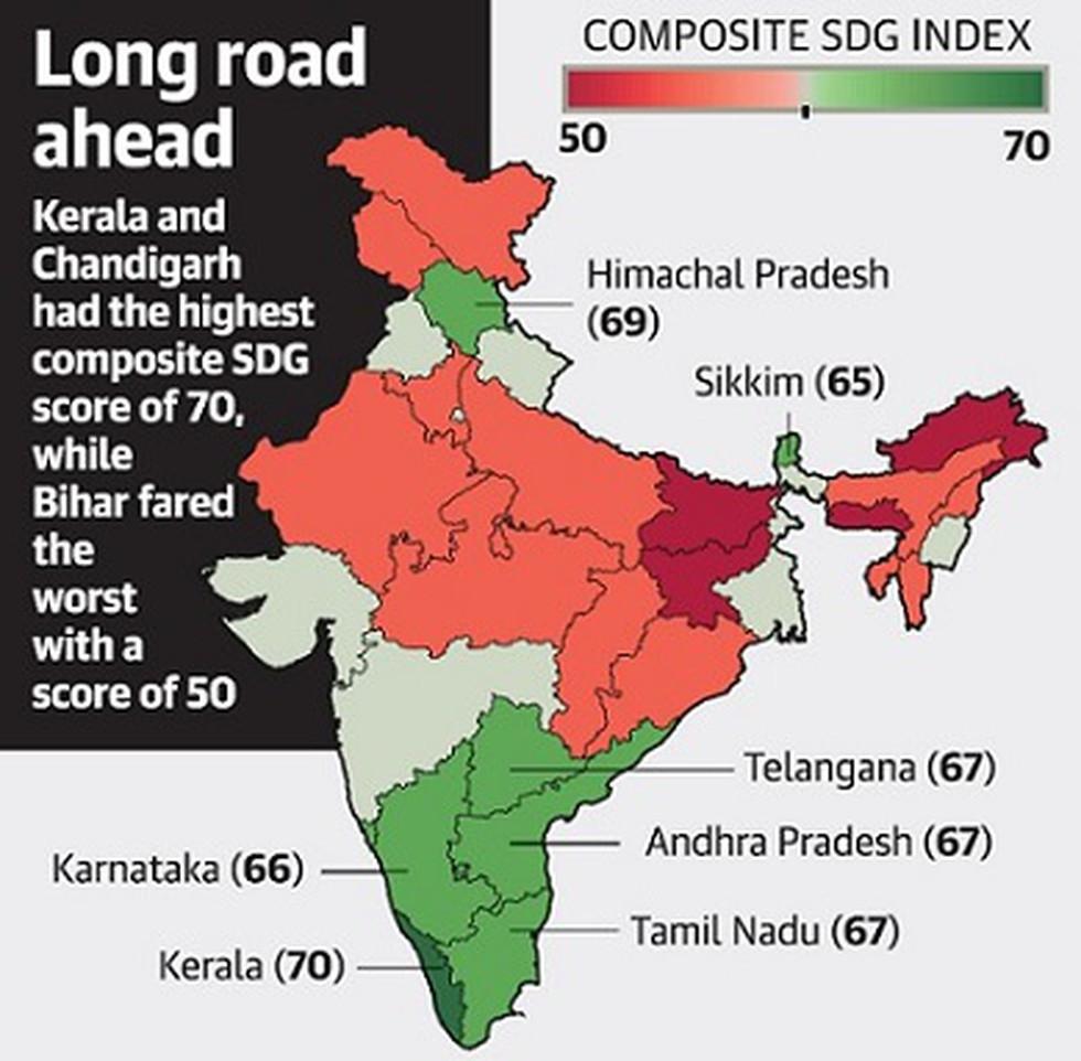 SDG Index in India