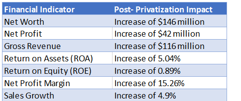 Post-Privatization Impact