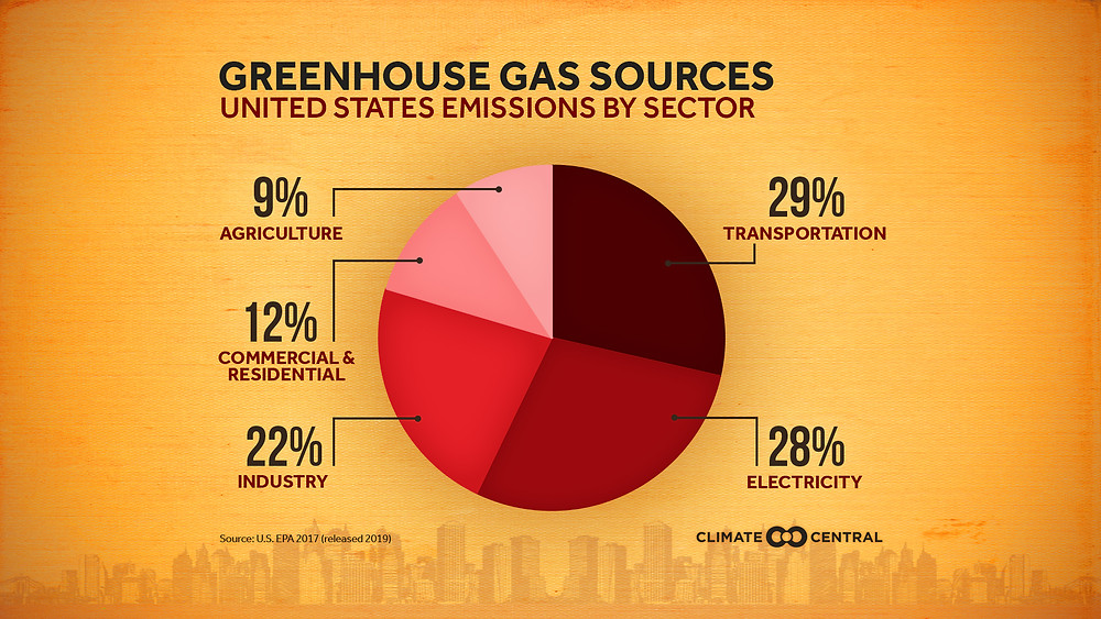 Greenhouse gases sector wise