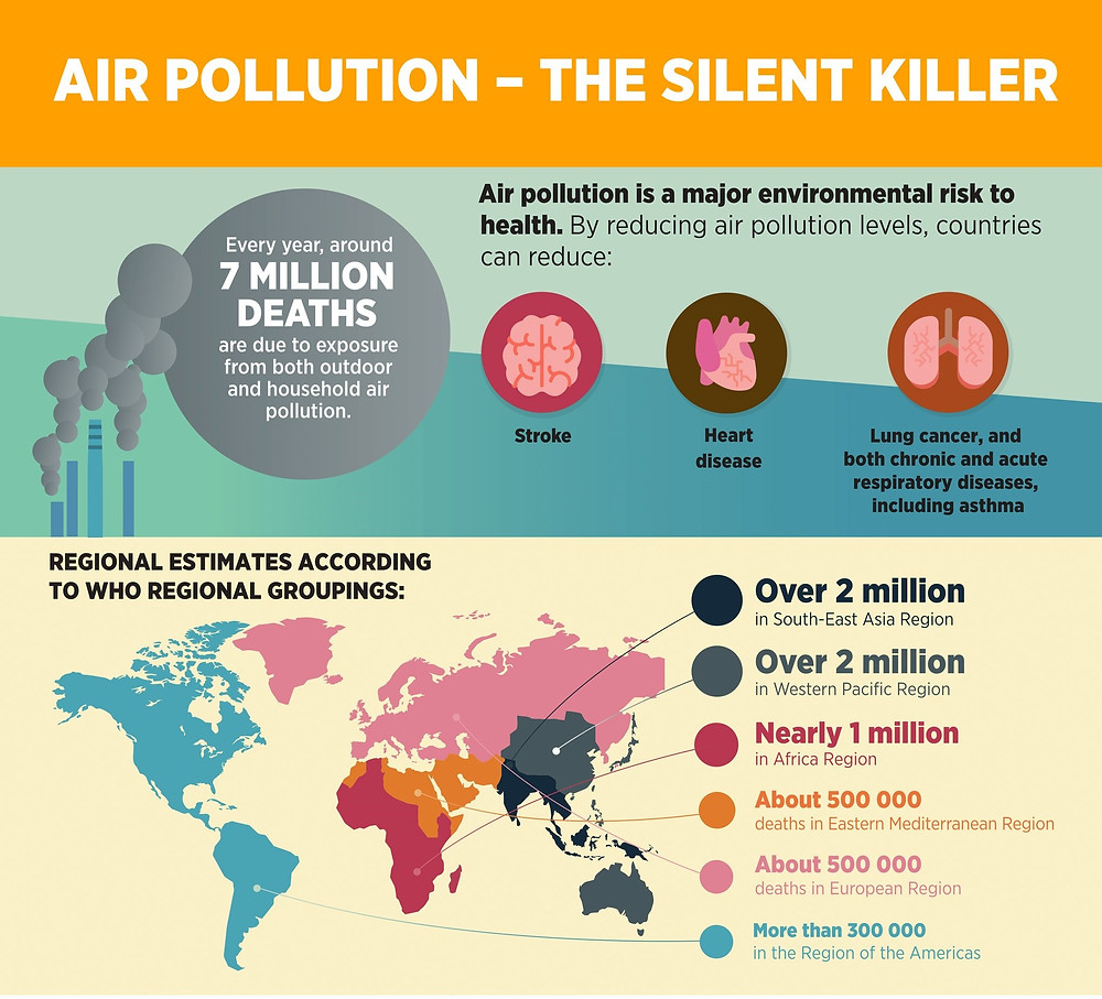 Air Pollution and diseases - NCAP