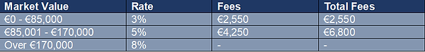 Transfer Fee table.png