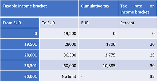 individual tax table.png