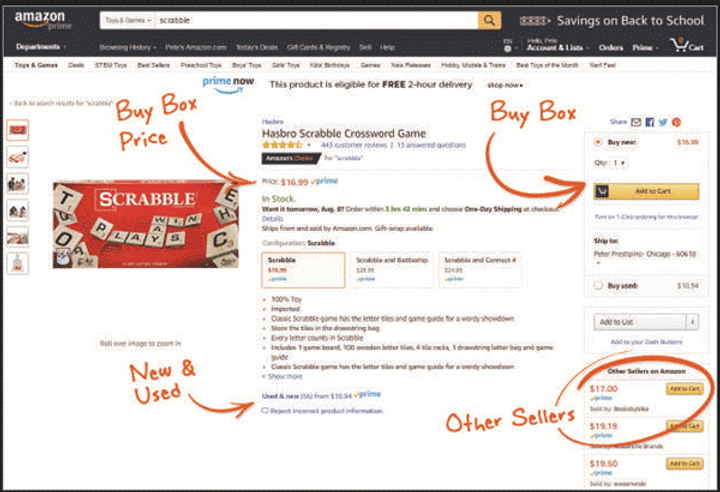 Price Model of Marketplace Sales Channel