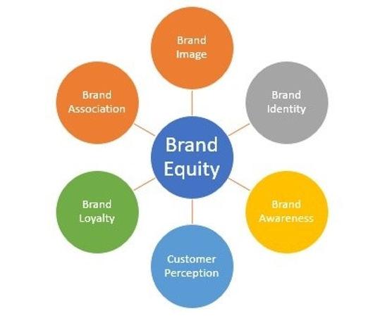 Effect on Total Brand Equity.jpg
