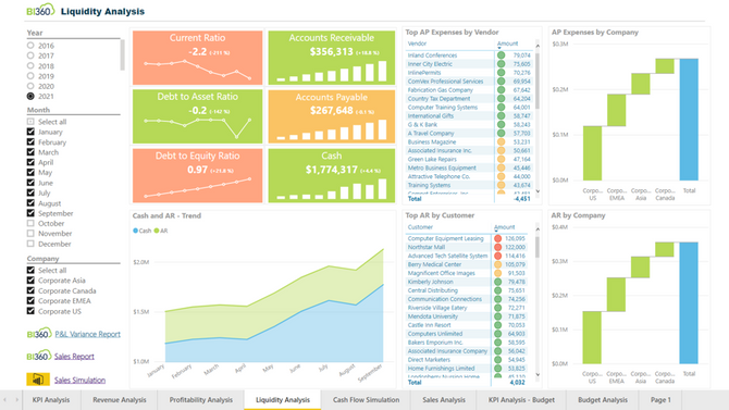 A New Era for the CFO with Integrated Dashboards and Financial Reports in the Cloud