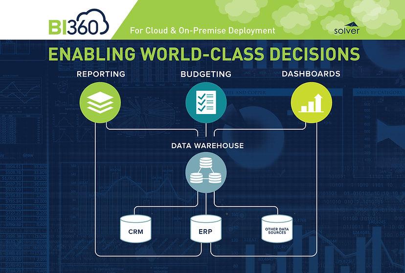 Solver BI360 cloud corporate reporting, cloud dashboards, cloud corporate budgeting, cloud data warehouse