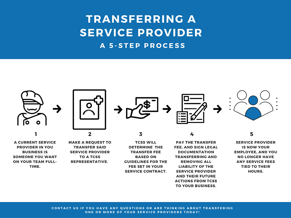 5-step transferring process.png