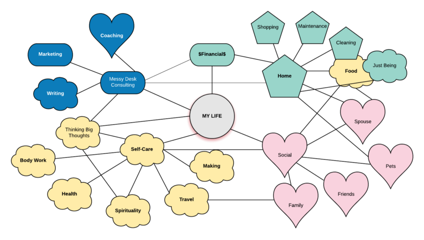 Mind map including self-care, work, relationships, and home.