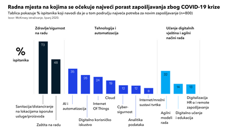 Kako 800 globalnih direktora procjenjujebudućnost rada nakon COVID-a