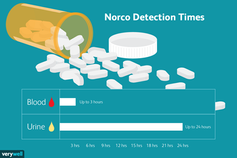 Norco Detection Times