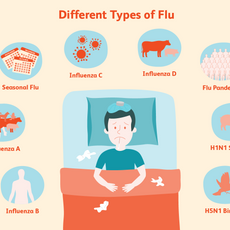 Different Types of Flu