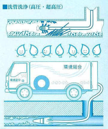 洗管洗浄(高圧・超高圧)