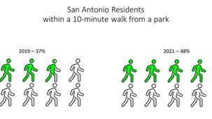 San Antonio increases park access