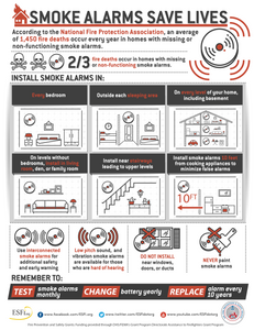 Guidelines for smoke detector locations and maintenance