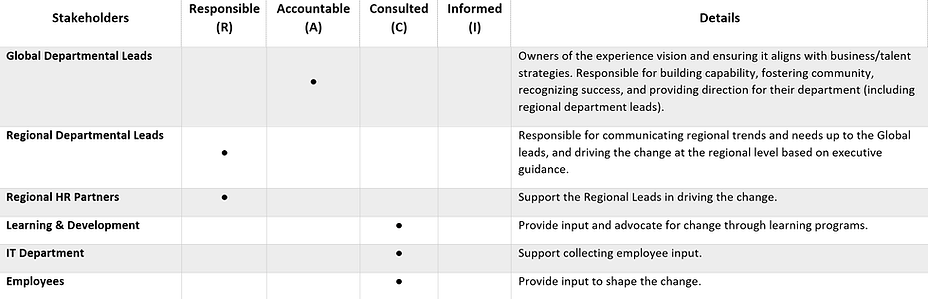 RACI Matrix of Stakeholders, with Global Department Leads as the main Accountable owners of the project