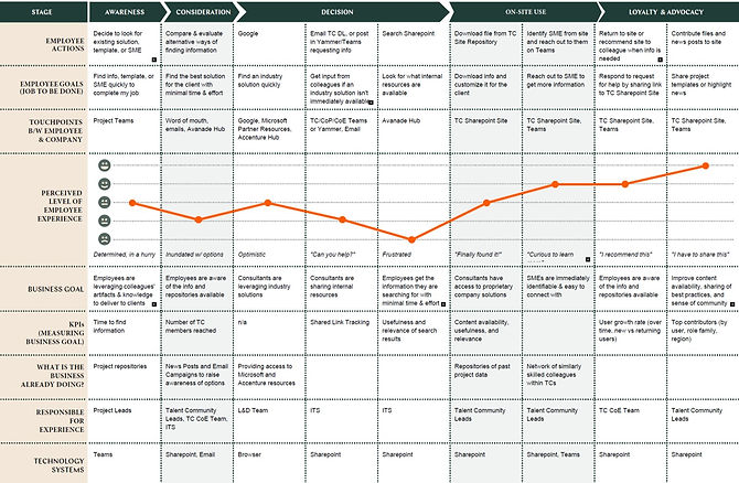 Employee Journey Map for when an employee needs to locate an existing solution or template