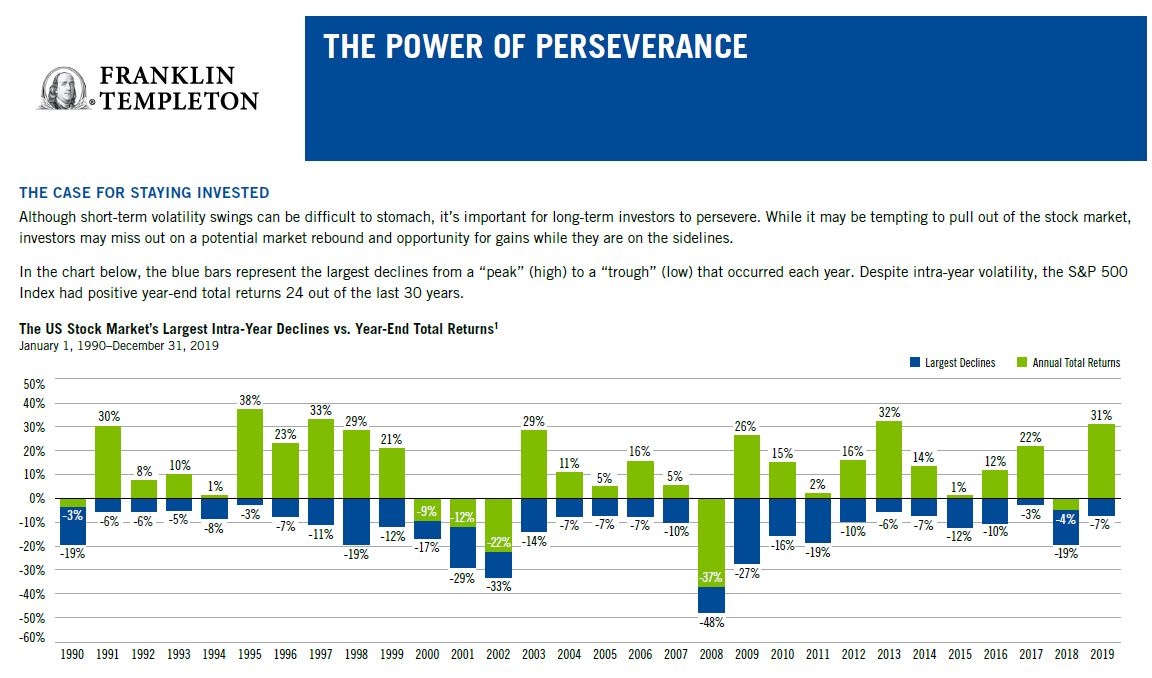 Power of Perseverance