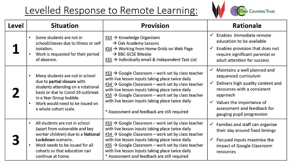 levelled response to remote learning 202