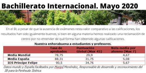 Resultados Bachillerato Internacional