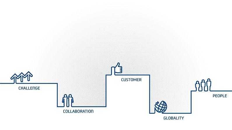 Hyundai Core Values chart: Challenge, Collaboration, Customer, Globality and People