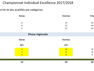 Chpts individuels EXCELLENCE 2017-2018