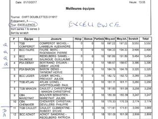 Résultats Championnat fédéral Doublette EXCELLENCE / phases Districts