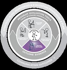 Evaluation Disc showing focus on Digital Methods.
