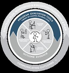 Evaluation Disc showing focus on Program Evaluation Tools.