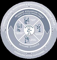 Evaluation Disc showing training in evaluation basics.