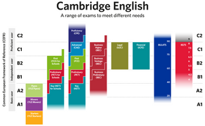 CEFR &  Cambridge English
