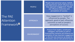 "Infographic of the PAE Attention Framework. People: People have personal values, beliefs, and experiences which influence how they approach engagement. People can influence outcomes and perceptions of success. Approach: How engagement is ""tackled"" is influenced by people. The approach, good or bad, influences outcomes as well as people's perceptions of success.How engagement is ""tackled"" is influenced by people. The approach, good or bad, influences outcomes as well as people's perceptions of success.How engagement is ""tackled"" is influenced by people. The approach, good or bad, influences outcomes as well as people's perceptions of success. How engagement is ""tackled"" is influenced by people. The approach, good or bad, influences outcomes as well as people's perceptions of success.How engagement is ""tackled"" is influenced by people. The approach, good or bad, influences outcomes as well as people's perceptions of success. How engagement is ""tackled"" is influenced by people. The approach, good or bad, influences outcomes as well as people's perception of success. Environment: Pressures from leaders, constituents, and funders as well as financial and time restraints will influence our perception of how important engagement is, the time and resources we devote to the process, and our own personal buy-in."