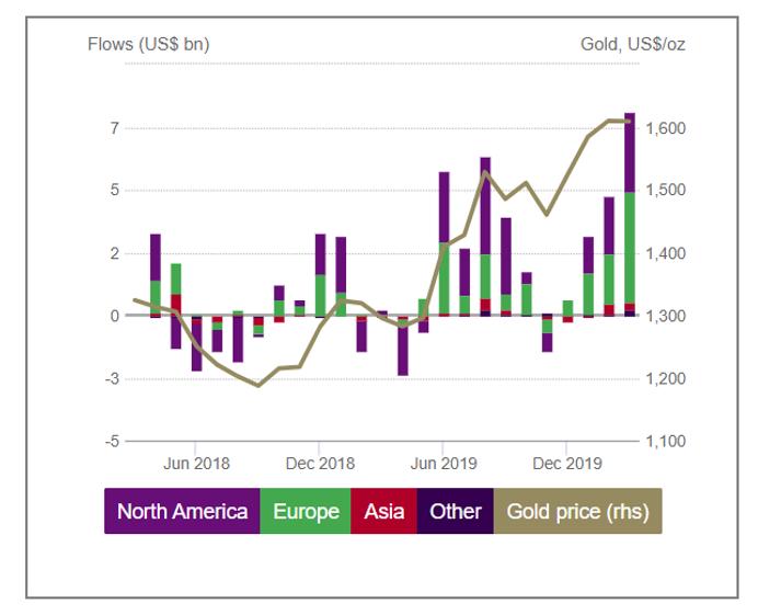 figure-2-gold-etf-flows.png